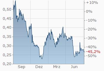 Wie viel kostet Cardano Crypto jetzt