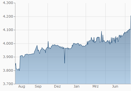 USD / MGA Chart - 1 Jahr