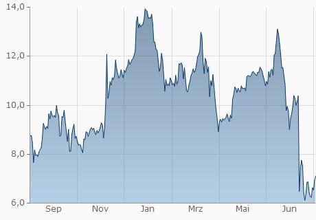 USD / XLM Chart - 1 Jahr