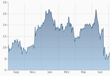 GBP / XLM Chart - 1 Jahr