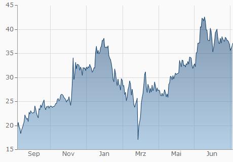 EUR / XEM Chart - 1 Jahr