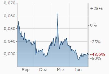 Nem Dollar Xemusd Wechselkurs Aktueller Kurs Finanzennet