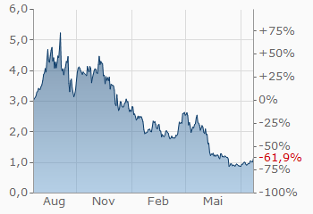 EOS Crypto-Preis in Indien