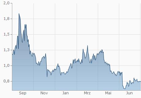 EOS / USD Chart - 1 Jahr