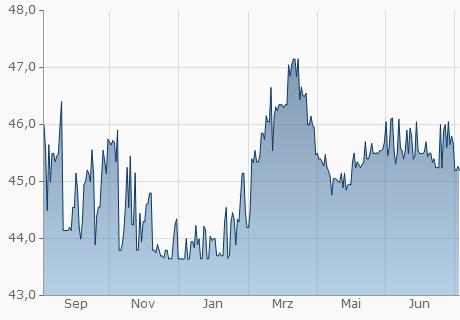 Dollar In Mauritius Rupie