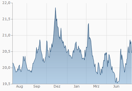 USD / MXN Chart - 1 Jahr