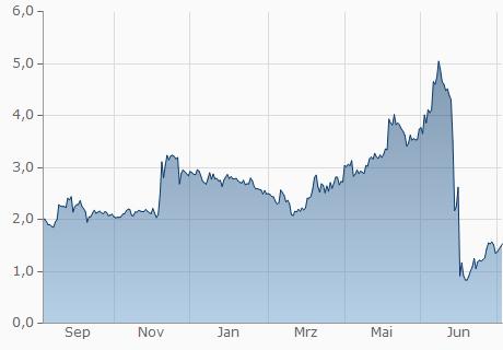 JPY / XVG Chart - 1 Jahr