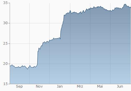EUR / EGP Chart - 1 Jahr