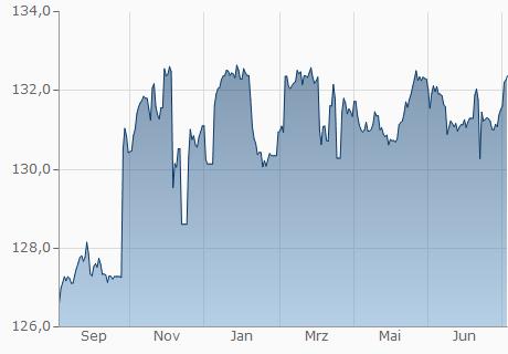 USD / NPR Chart - 1 Jahr