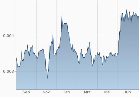 EUR / BNB Chart - 1 Jahr