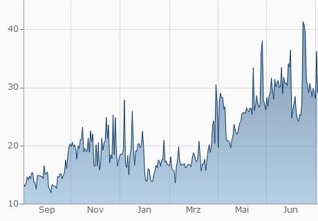 EUR / BTX Chart - 1 Jahr