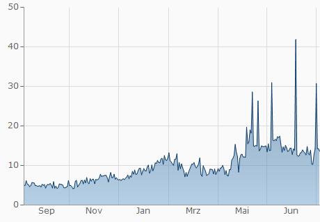 EUR / BLOCK Chart - 1 Jahr