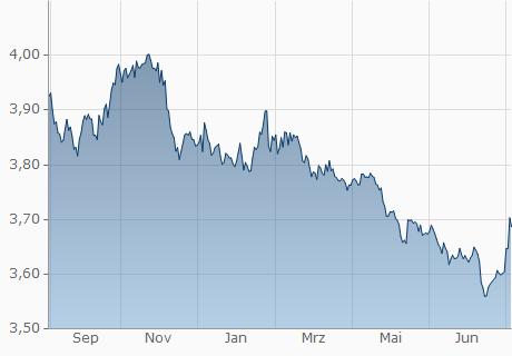 USD / PEN Chart - 1 Jahr
