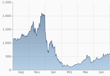 EUR / DBC Chart - 1 Jahr