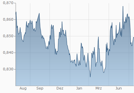 EUR / GBP Chart - 1 Jahr