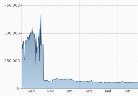 EUR / DIME Chart - 1 Jahr