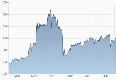 EUR / DNT Chart - 1 Jahr