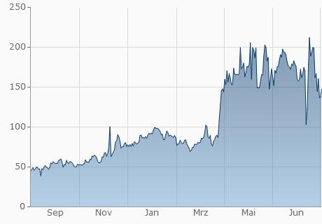 EUR / DRGN Chart - 1 Jahr
