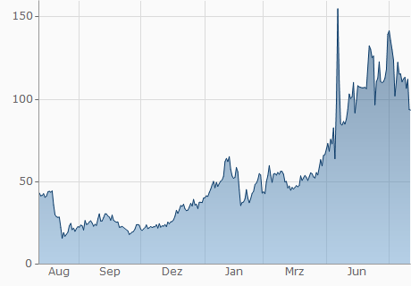 EUR / EMC2 Chart - 1 Jahr