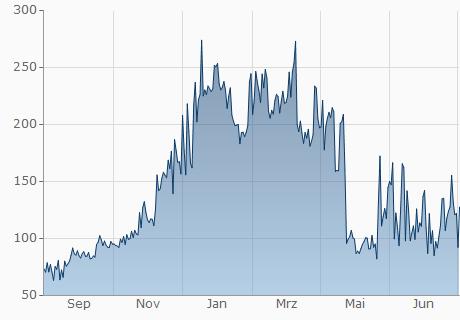 EUR / ENG Chart - 1 Jahr