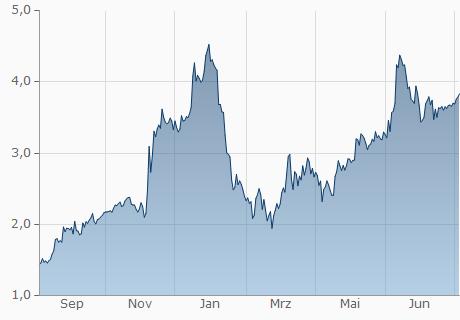 EUR / ENJ Chart - 1 Jahr