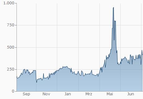 EUR / FTC Chart - 1 Jahr