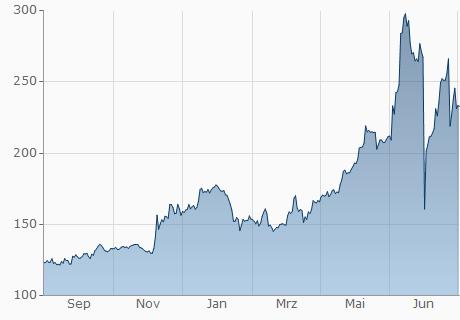 EUR / FUN Chart - 1 Jahr