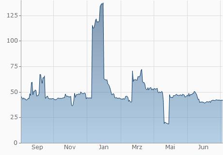 EUR / LUN Chart - 1 Jahr