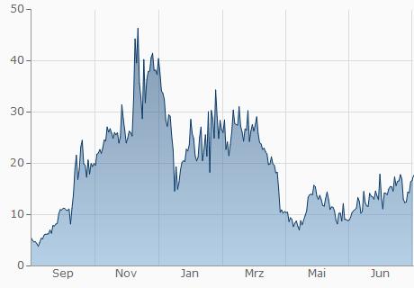 EUR / NGC Chart - 1 Jahr