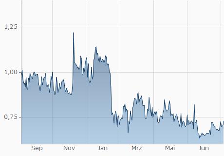 EUR / NMC Chart - 1 Jahr