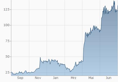 EUR / NAS Chart - 1 Jahr
