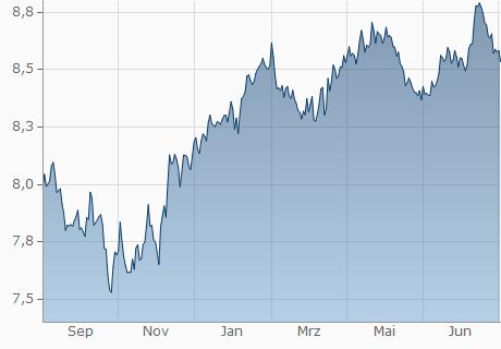 EUR / HKD Chart - 1 Jahr