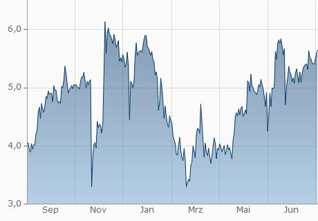 EUR / NULS Chart - 1 Jahr