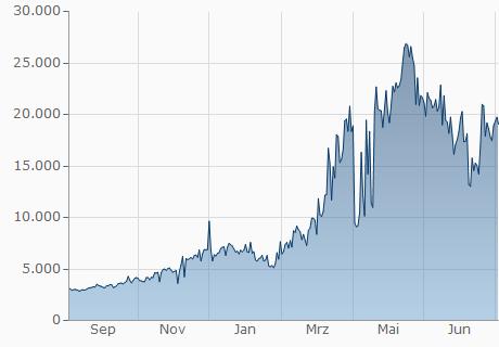 EUR / PAC Chart - 1 Jahr