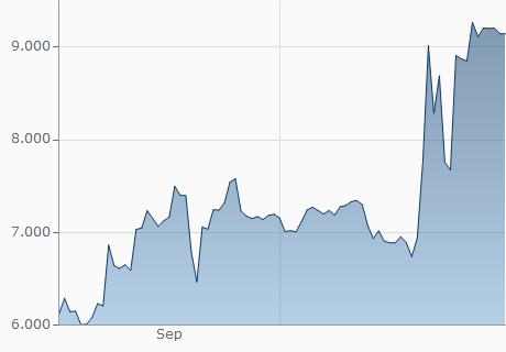 EUR / XSH Chart - 1 Jahr