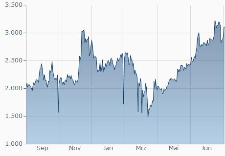 EUR / OST Chart - 1 Jahr