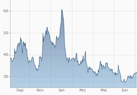 EUR / SNC Chart - 1 Jahr