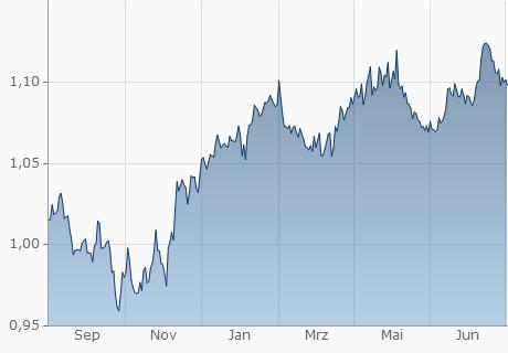 EUR / USDT Chart - 1 Jahr