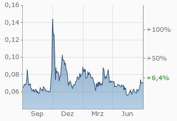 Doumecoin-Aktienkurs heute USD