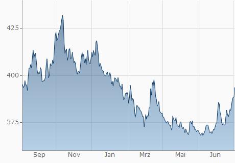 EUR / HUF Chart - 1 Jahr