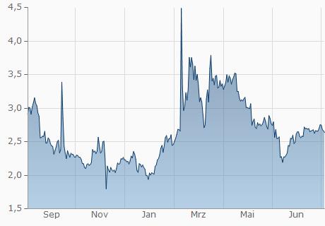 GAS / USD Chart - 1 Jahr