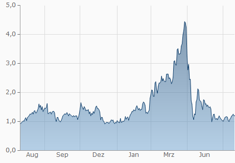 KNC / GBP Chart - 1 Jahr