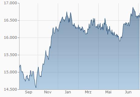 EUR / IDR Chart - 1 Jahr