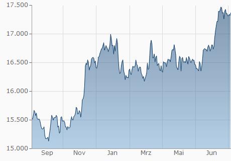 CHF / IDR Chart - 1 Jahr