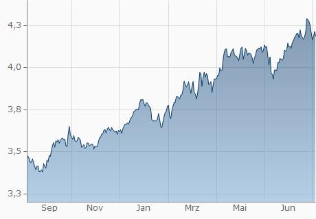 CHF / ILS Chart - 1 Jahr