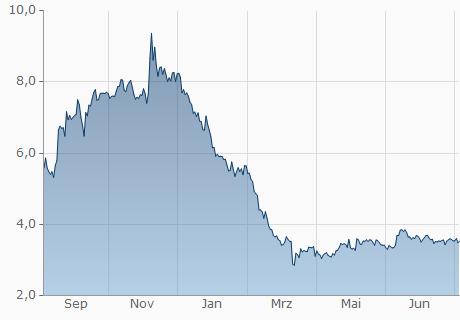 USD / ELF Chart - 1 Jahr