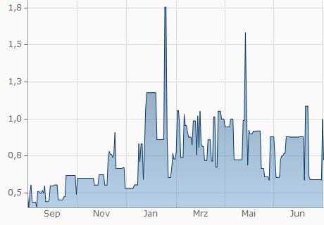 USD / OMNI Chart - 1 Jahr