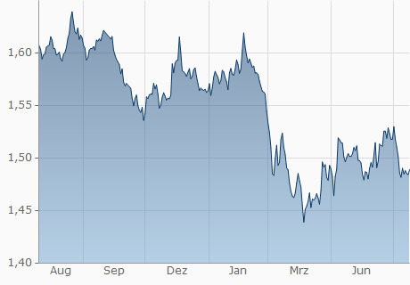 EUR / AUD Chart - 1 Jahr
