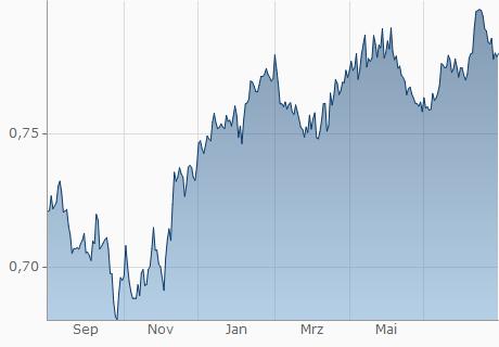 EUR / JOD Chart - 1 Jahr