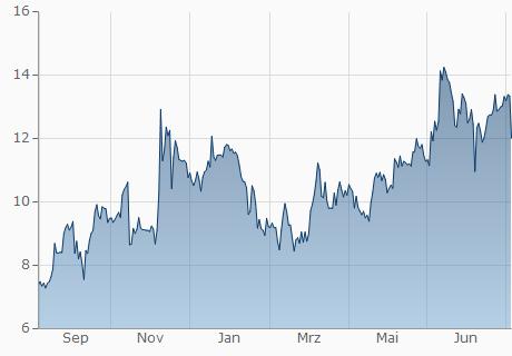 USD / REQ Chart - 1 Jahr